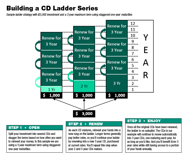 CD Ladder Example